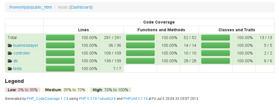 code coverage 2013-07-05