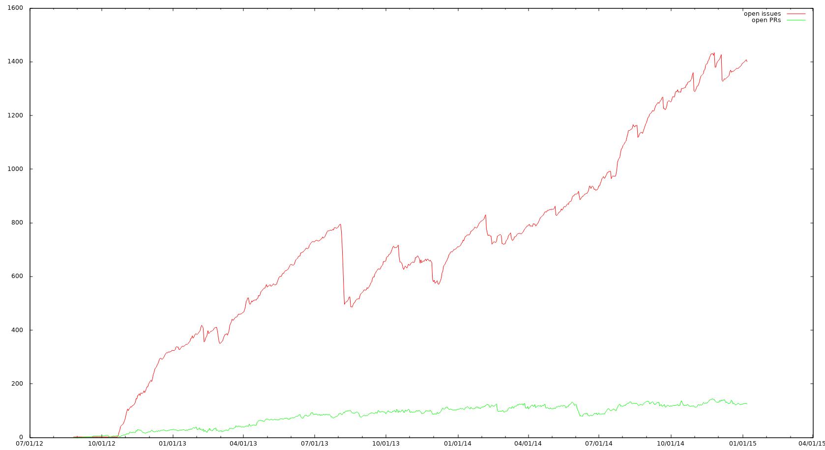 GitHub API + Python + GnuPlot = Issue Count Graphs - Morris Jobke